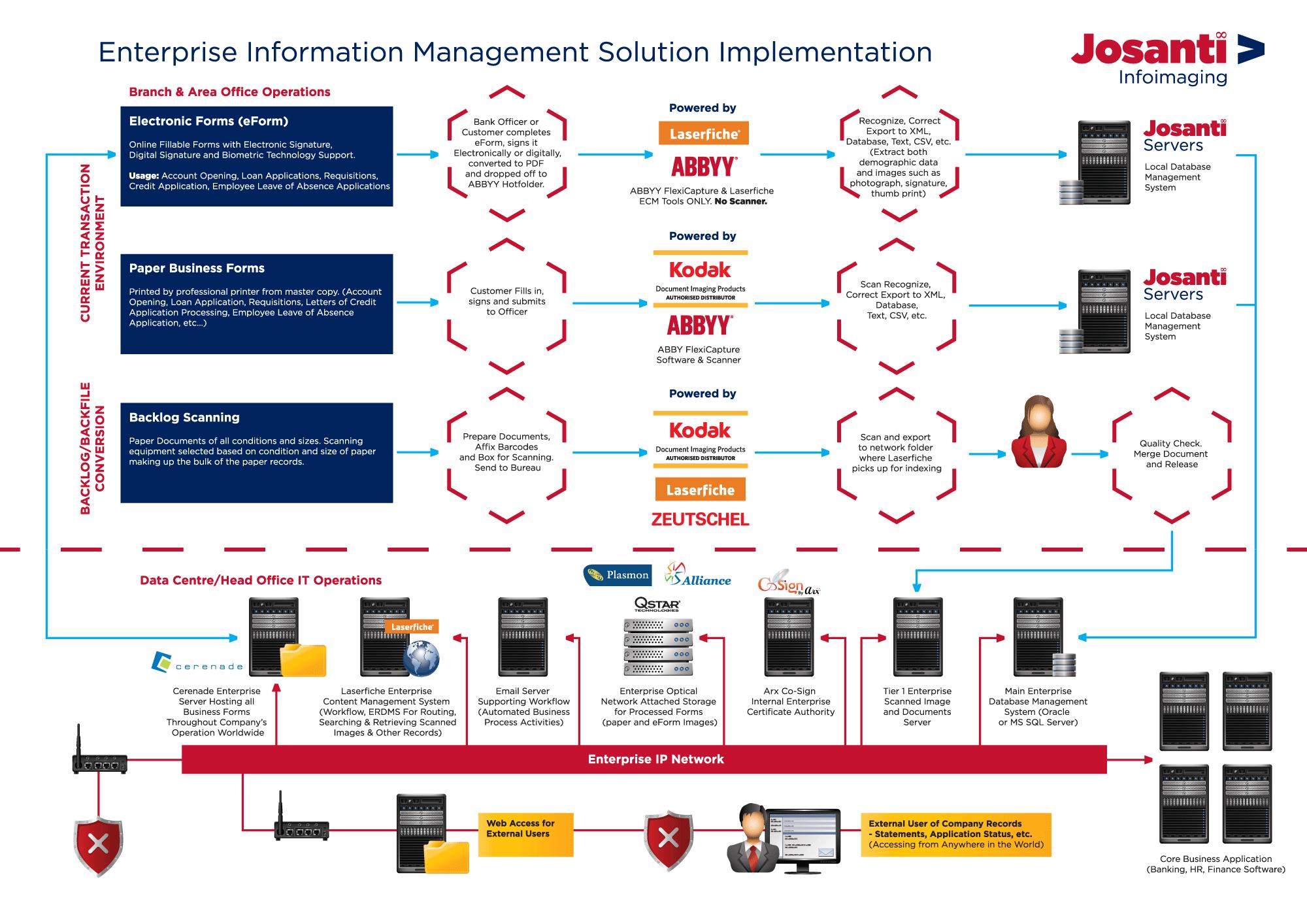 Enterprise Information Management Solutions Division